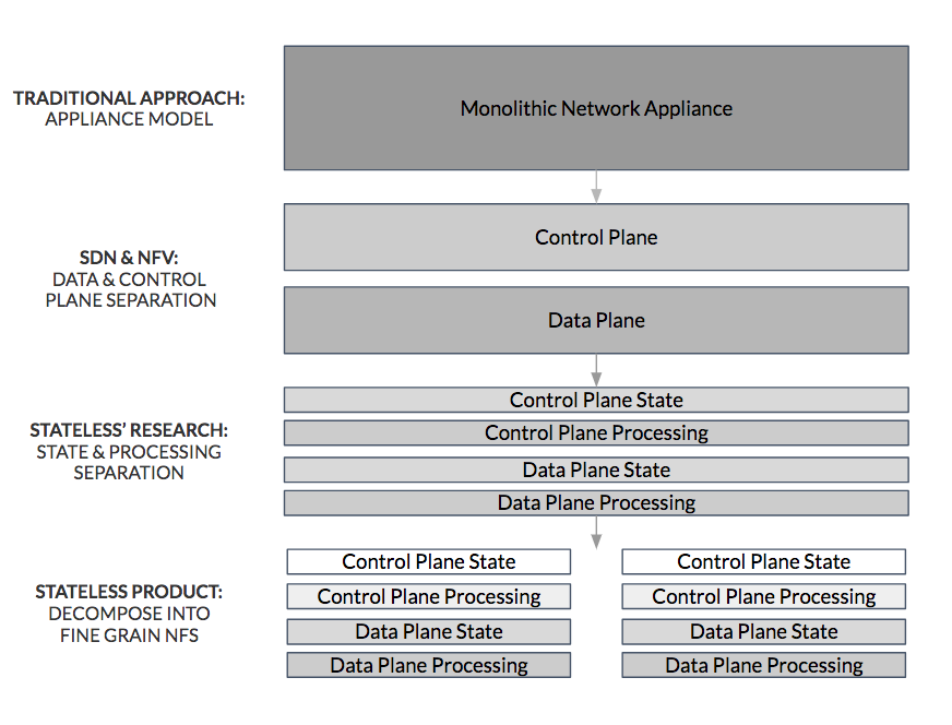 Micro-Service Based Network Functions